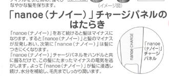nanoe(ナノイー)チャージパネル